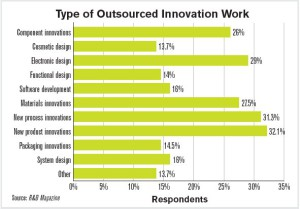 Innovation-outsourcing