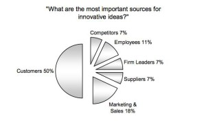 sources-innovation